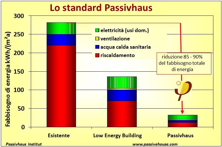 architetturatiberio_consumi-passivhaus