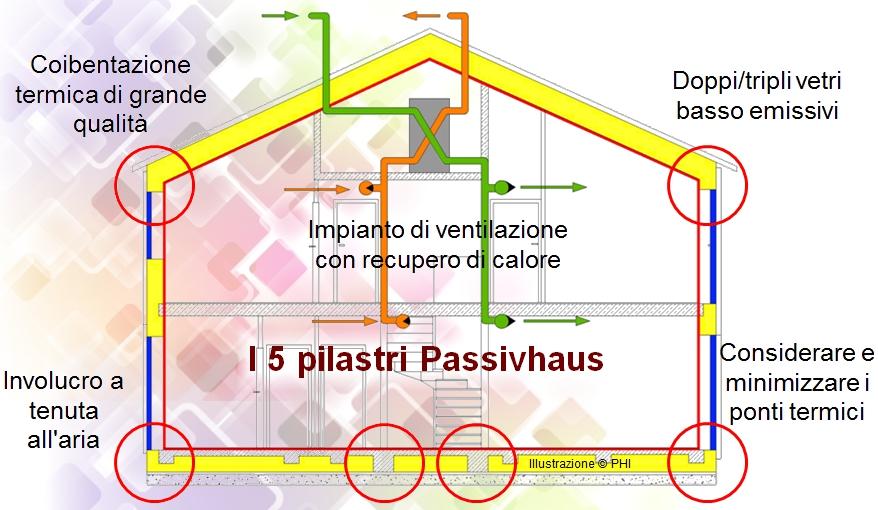 architetturatiberio_passivhaus_i5pilastri_1