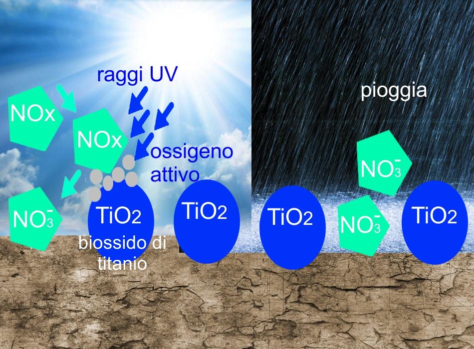 architetturatiberio-blog-materiali-materiali-antibatterici-biossido-di-titanio