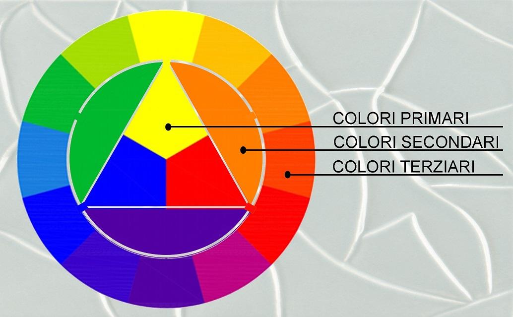 cerchio di Itten, rappresenta il rapporto che esiste tra i colori primari, secondari e terziari