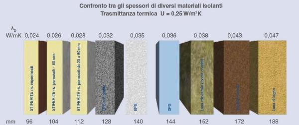 Confronto tra gli spessori di diversi materiali isolanti