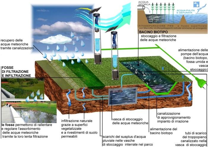parco Riva_Avigliana_ 2011_parco  schema sostenibilita h2o pluviale